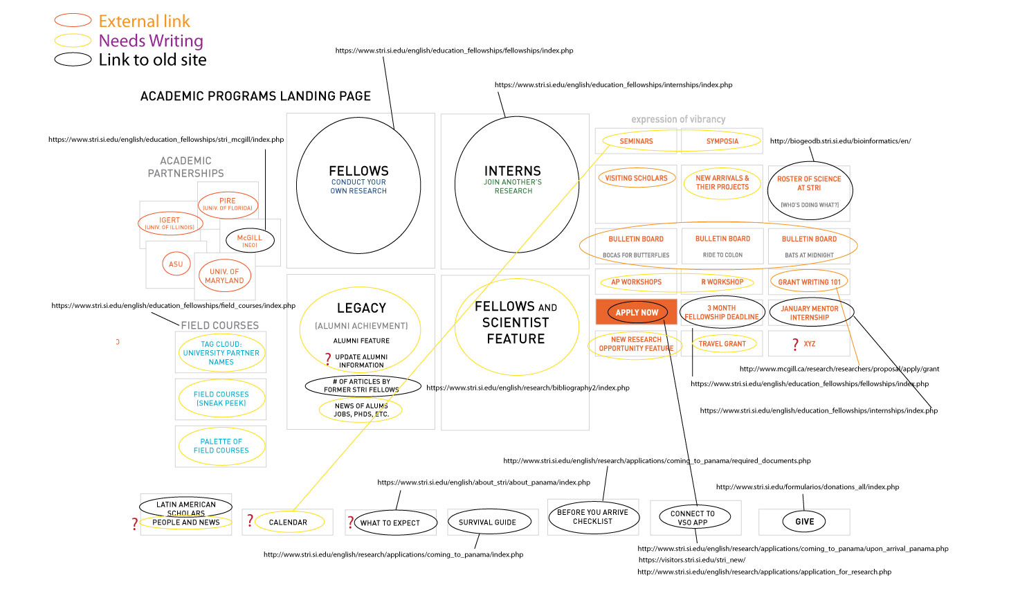 UX/UI plan for STRI